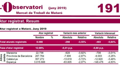 Mercat de treball de Mataró juny 2019